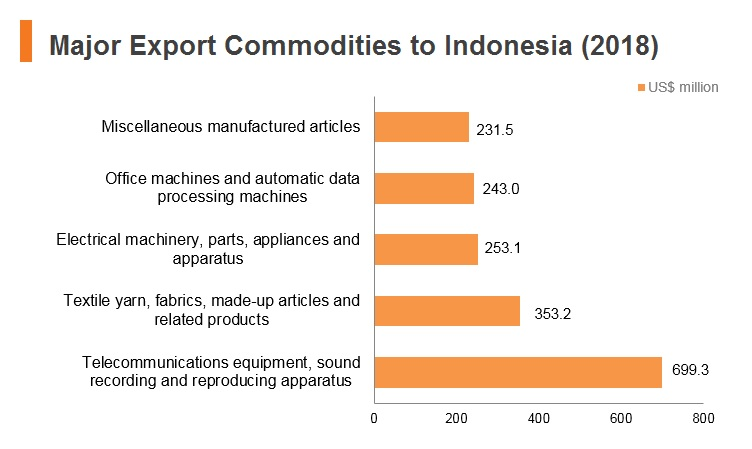 Graph: Major Export Commodities to Indonesia (2018)