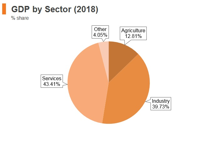 Graph: Indonesia GDP by sector (2018)
