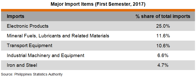 Table: Major Import Items (First Semester, 2017)