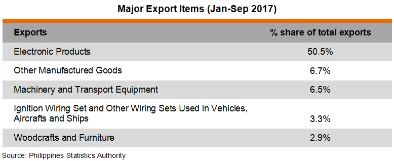 Table: Major Export Items (Jan-Sep 2017)