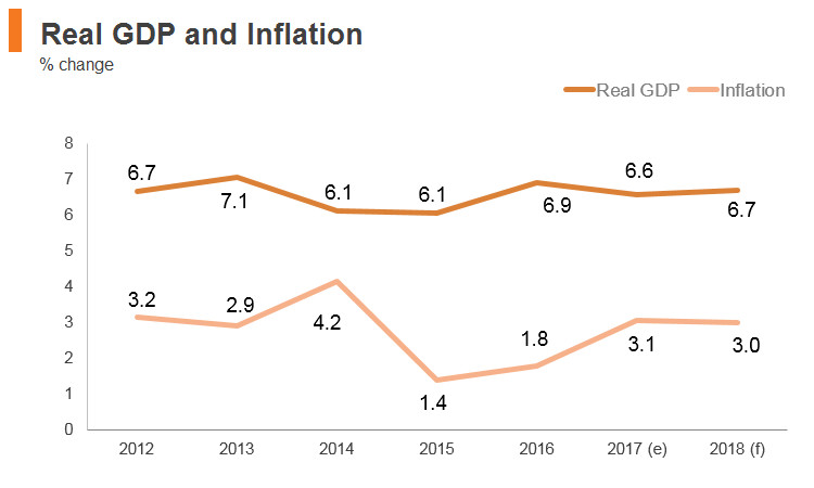 Graph: Philippines real GDP and inflation
