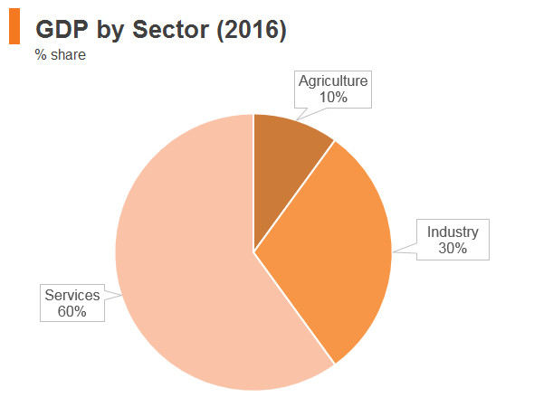 Graph: Philippines GDP by sector (2016)