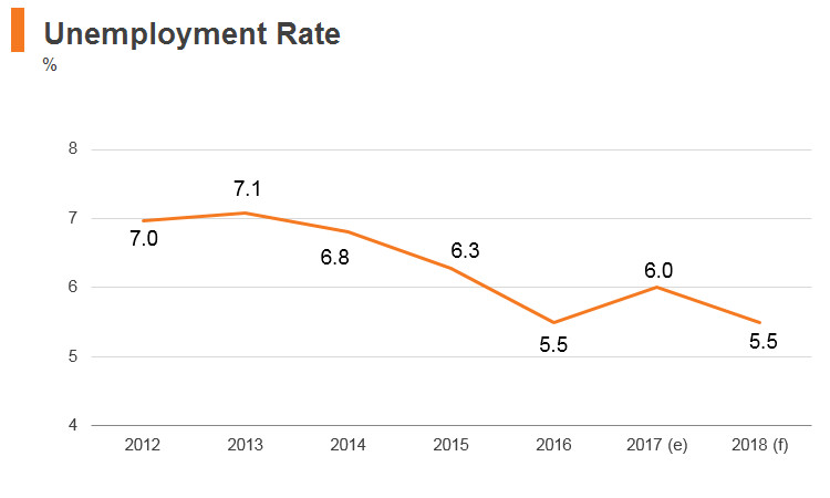 Graph: Philippines unemployment rate
