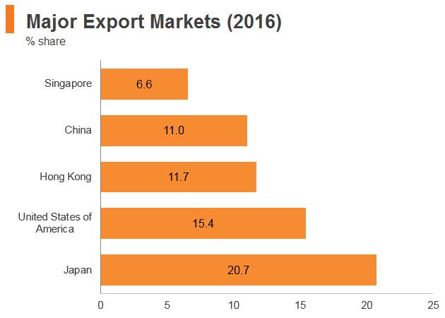 Graph: Philippines major export markets (2016)