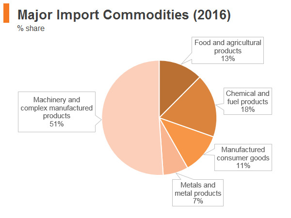 Graph: Philippines major import commodities (2016)
