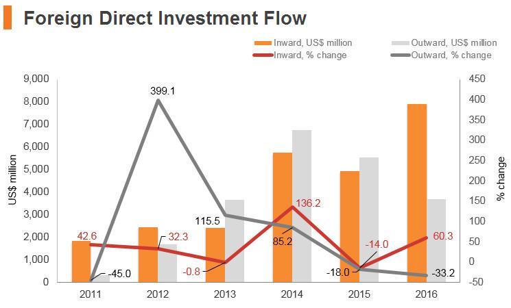 Graph: Philippines FDI flow