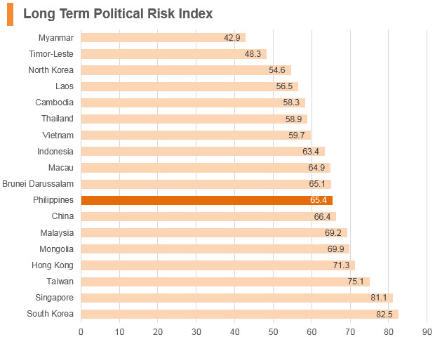 Graph: Philippines long term political risk index