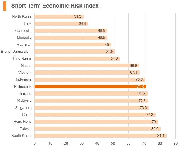 Graph: Philippines short term economic risk index