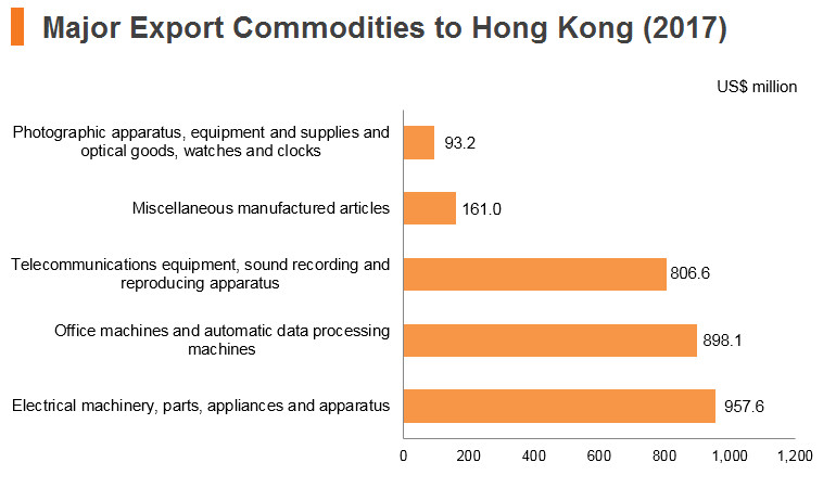 Graph: Philippines major export commodities to Hong Kong (2017)