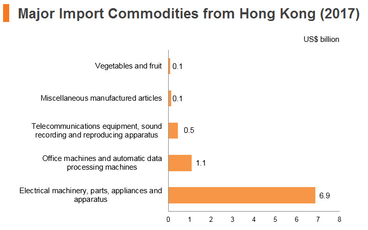Graph: Philippines major import commodities from Hong Kong (2017)