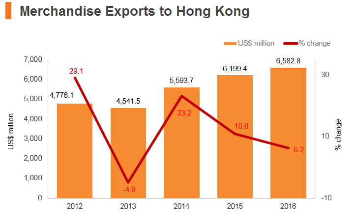 Graph: Philippines merchandise exports to Hong Kong