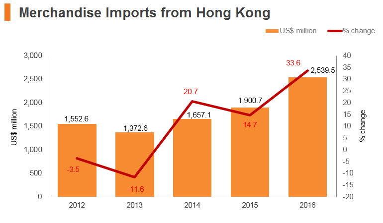 Graph: Philippines merchandise imports from Hong Kong