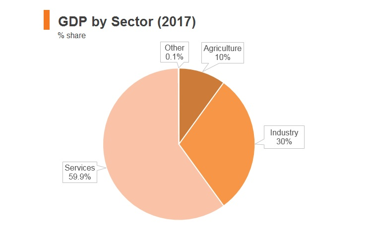 Graph: Philippines GDP by sector (2017)