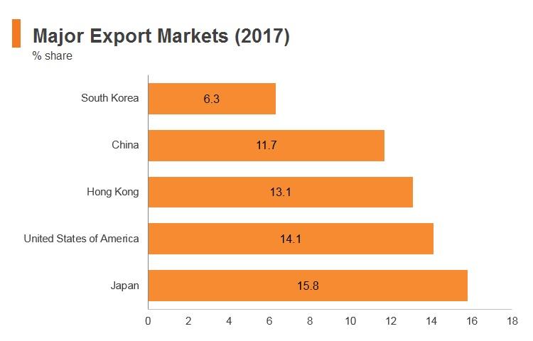 Graph: Philippines major export markets (2017)