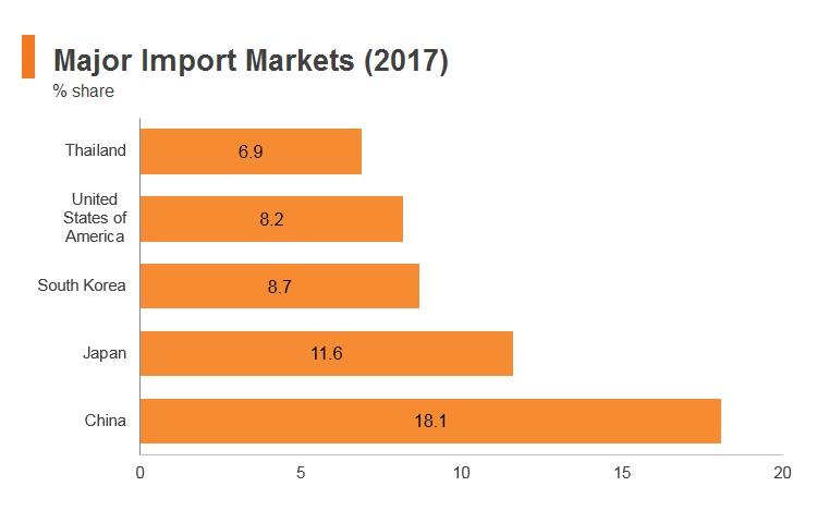 Graph: Philippines major import markets (2017)