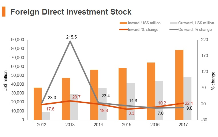 Graph: Philippines FDI stock