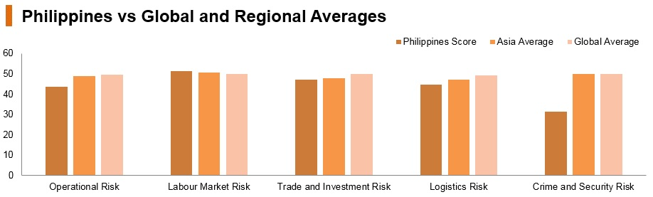 Graph: Philippines vs global and regional averages