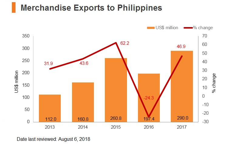 Graph: Merchandise exports to Philippines