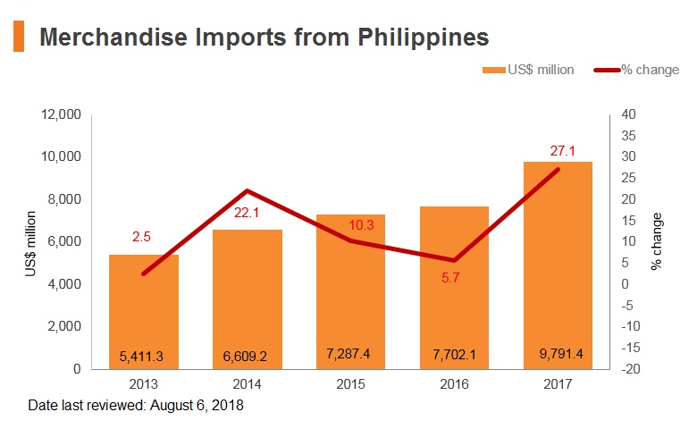 Graph: Merchandise imports from Philippines