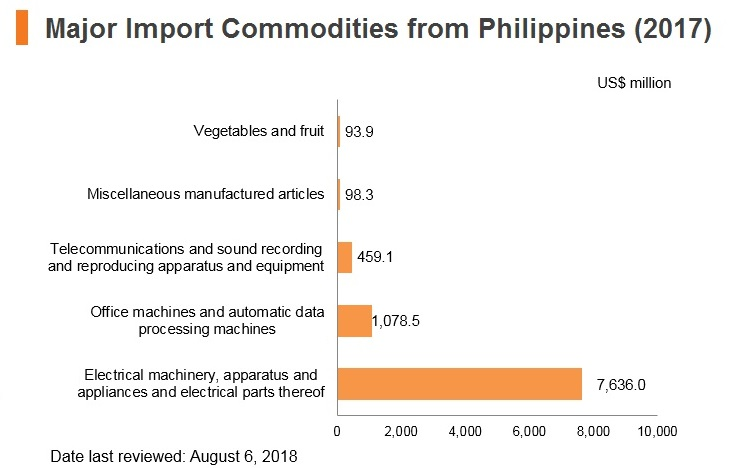 Graph: Major import commodities from Philippines (2017)