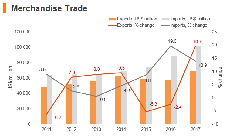 Graph: Philippines merchandise trade