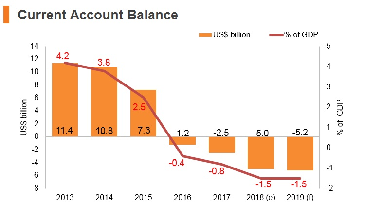 Graph: Philippines current account balance