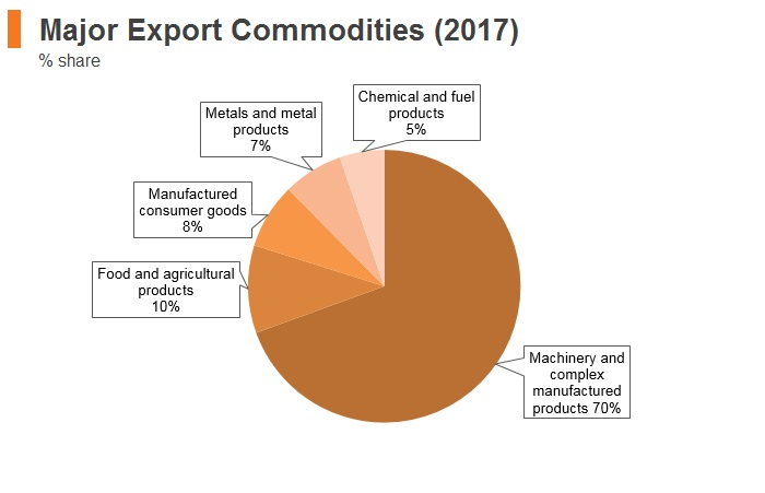 Graph: Philippines major export commodities (2017)