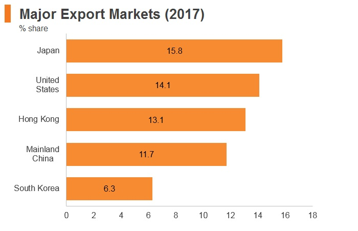 Graph: Philippines major export markets (2017)