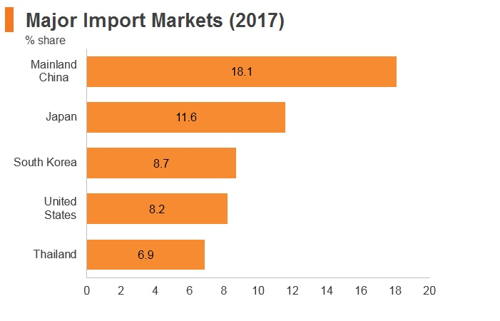 Graph: Philippines major import markets (2017)
