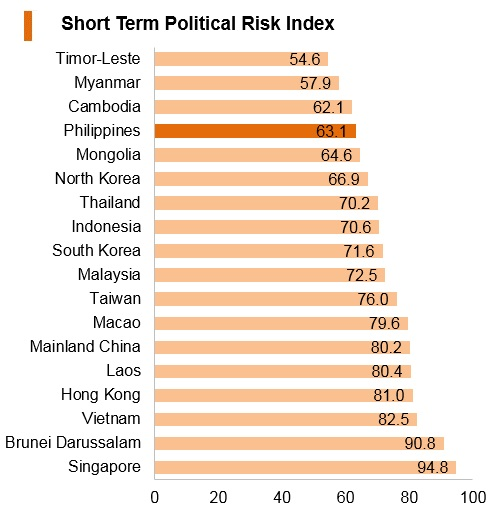 Graph: Philippines short term political risk index