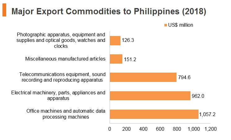 Graph: Major export commodities to Philippines (2018)
