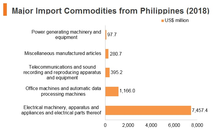 Graph: Major import commodities from Philippines (2018)