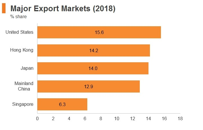 Graph: Philippines major export markets (2018)