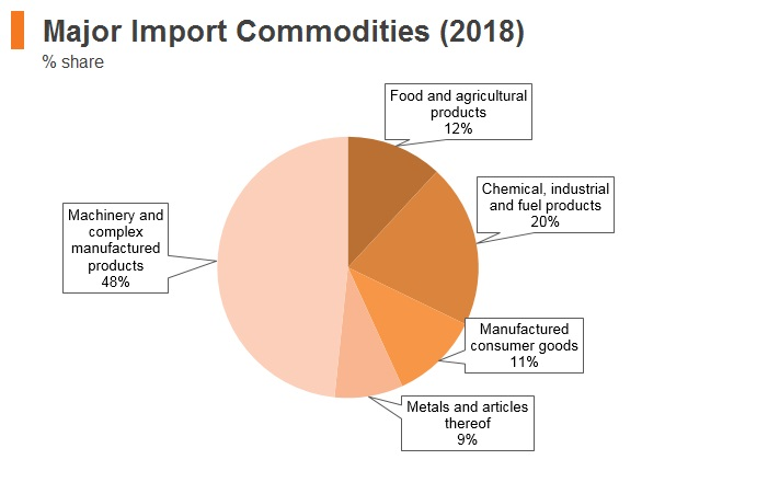 Graph: Philippines major import commodities (2018)