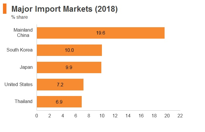 Graph: Philippines major import markets (2018)
