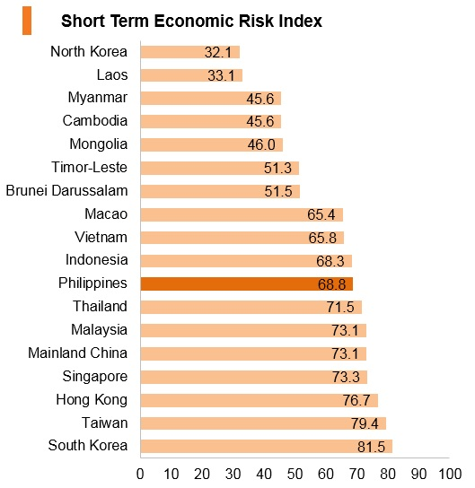 Graph: Philippines short term economic risk index