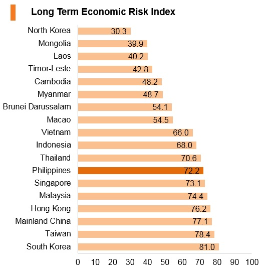 Graph: Philippines long term economic risk index