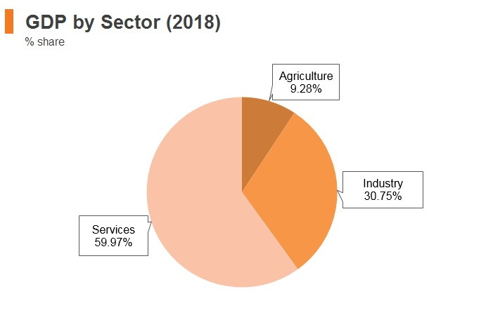 Graph: Philippines GDP by sector (2018)