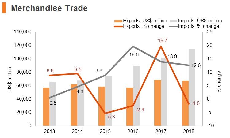 Graph: Philippines merchandise trade
