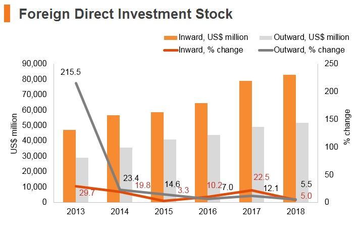 Graph: Philippines FDI stock
