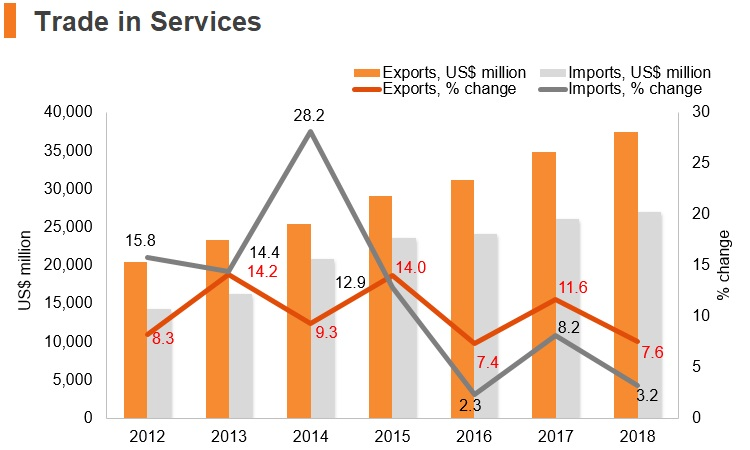 Graph: Philippines trade in services
