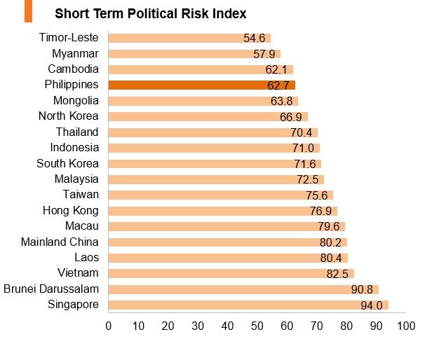 Graph: Philippines short term political risk index