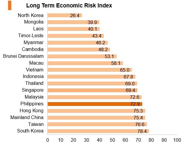 Graph: Philippines long term economic risk index