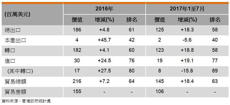 表: 香港與約旦的貿易