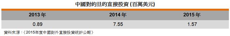 表: 中國對約旦的直接投資