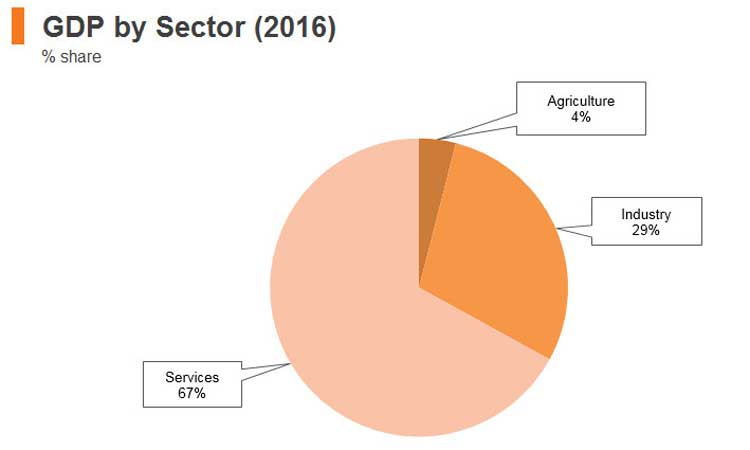 Graph: Jordan GDP by sector (2016)