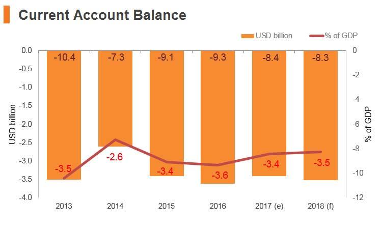 Graph: Jordan current account balance