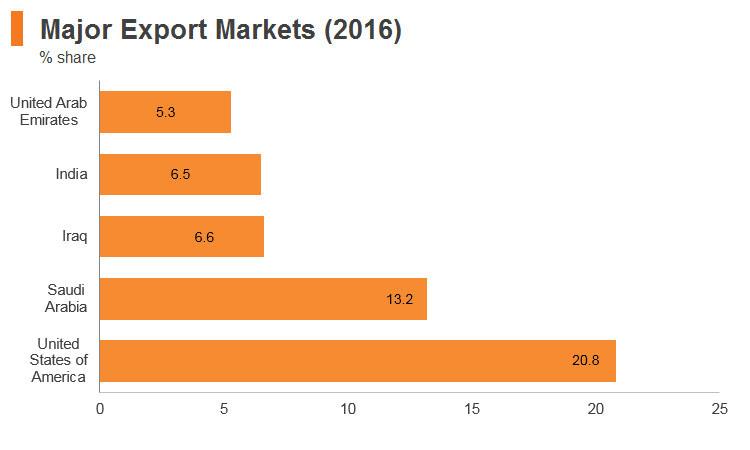 Graph: Jordan major export markets (2016)