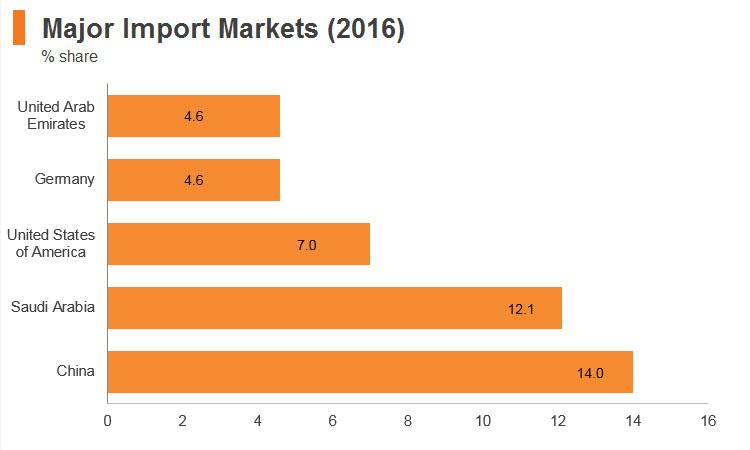 Graph: Jordan major import markets (2016)