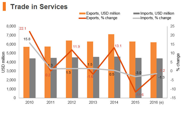 Graph: Jordan trade in services